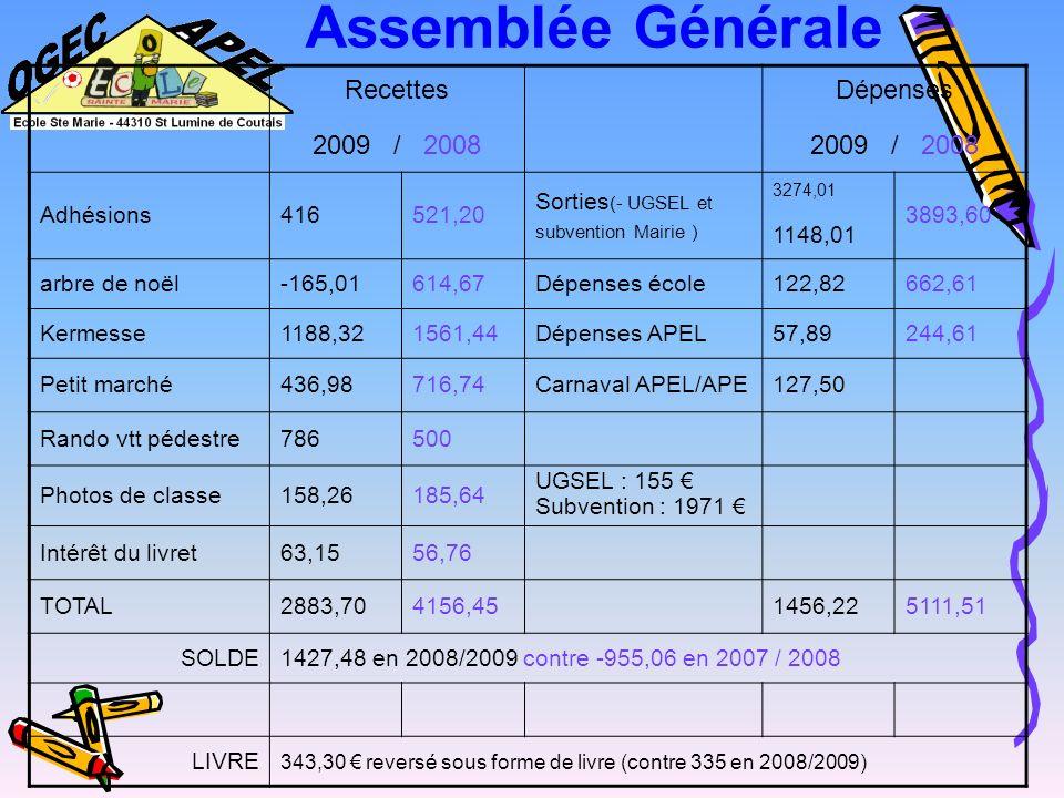 Assemblée Générale Recettes 2009 / 2008 Dépenses Adhésions 416 521,20