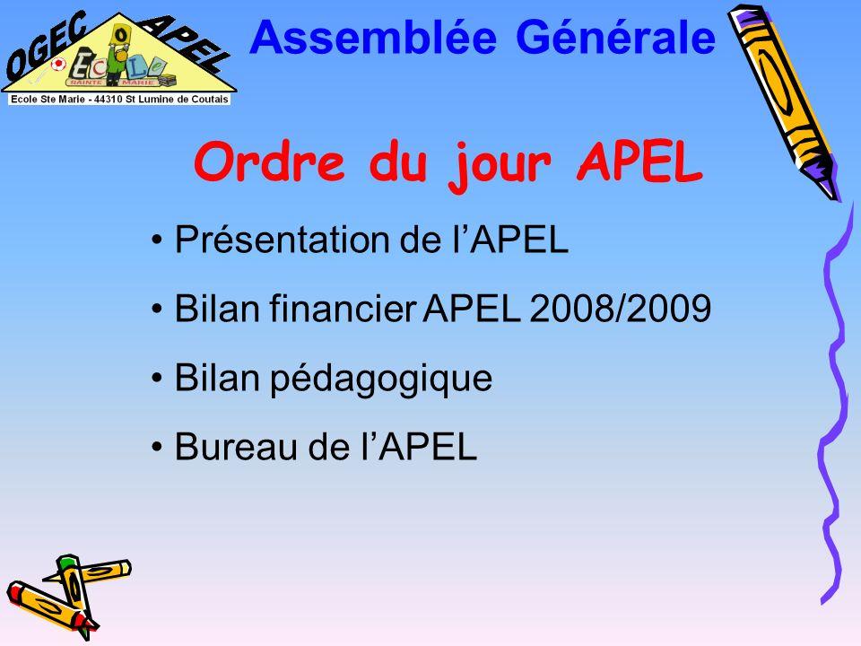 Assemblée Générale Ordre du jour APEL Présentation de l'APEL
