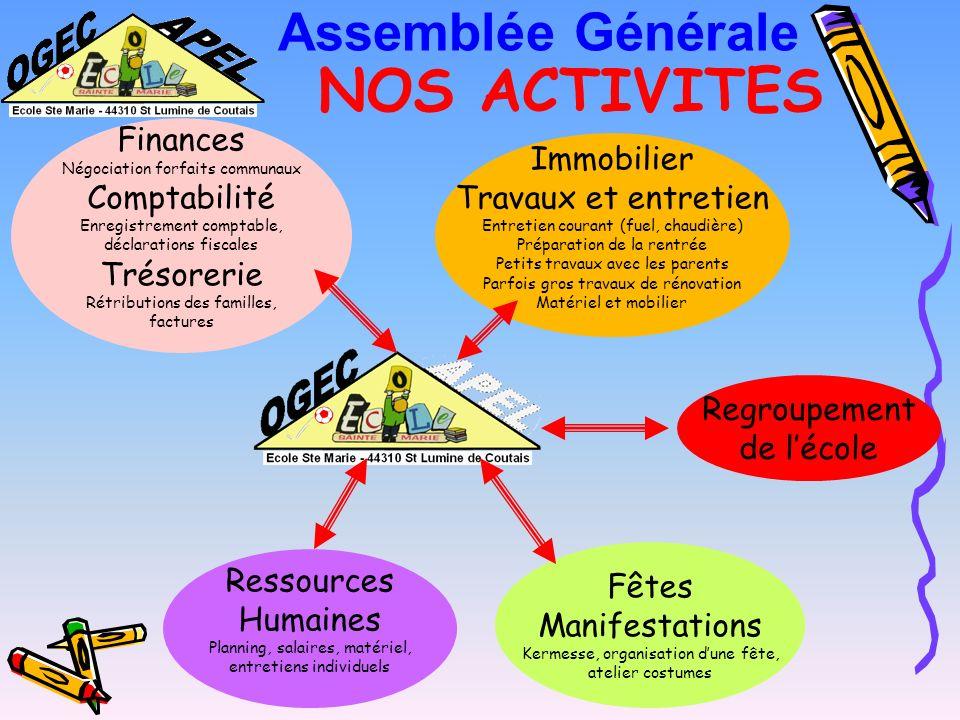 NOS ACTIVITES Assemblée Générale Finances Immobilier Comptabilité