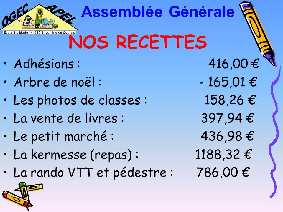 NOS RECETTES Assemblée Générale Adhésions : 416,00 €