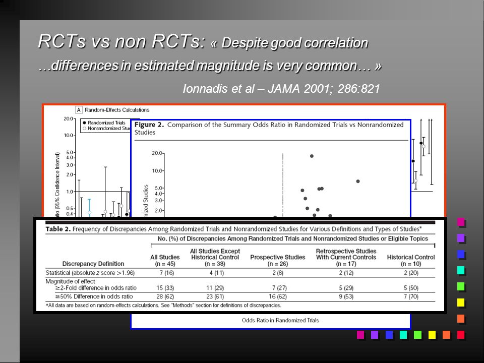 RCTs vs non RCTs: « Despite good correlation …differences in estimated magnitude is very common… » Ionnadis et al – JAMA 2001; 286:821