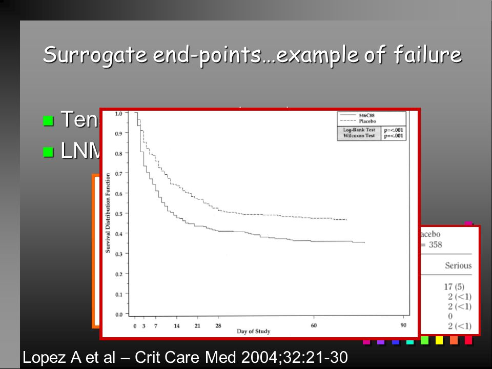 Surrogate end-points…example of failure