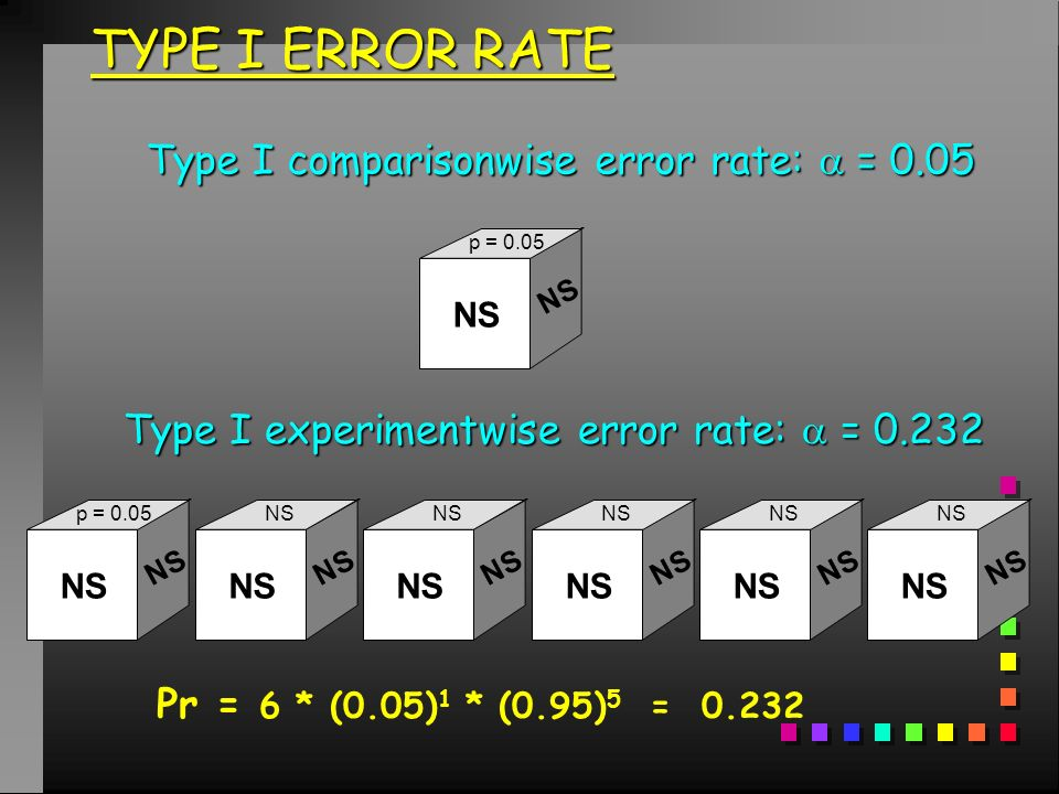 TYPE I ERROR RATE Type I comparisonwise error rate:  = 0.05