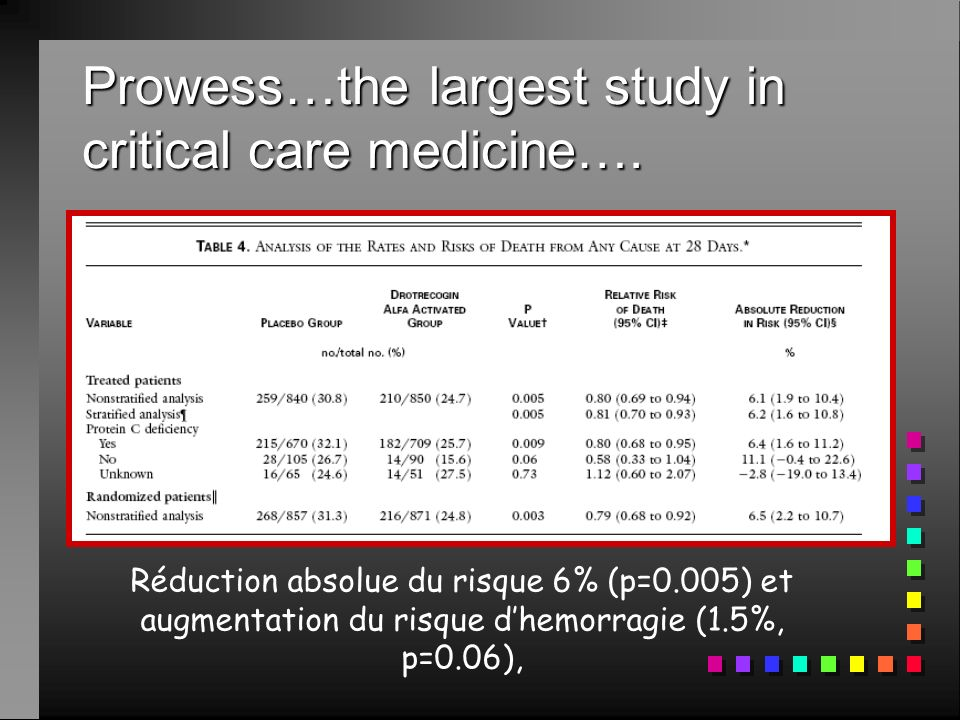 Prowess…the largest study in critical care medicine….