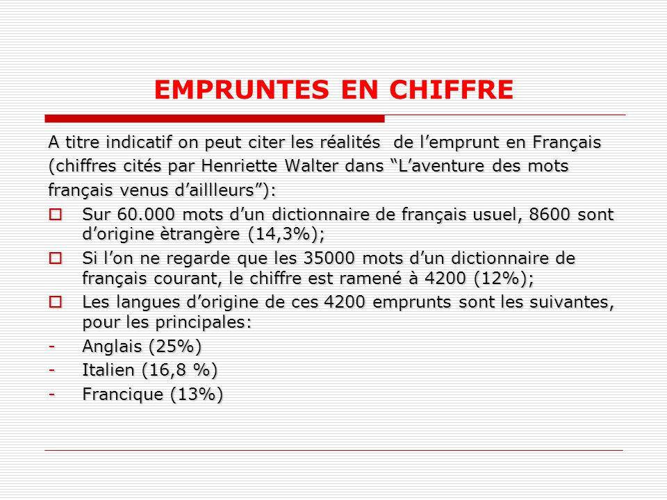 EMPRUNTES EN CHIFFRE A titre indicatif on peut citer les réalités de l'emprunt en Français.