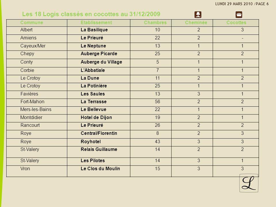 Les 18 Logis classés en cocottes au 31/12/2009