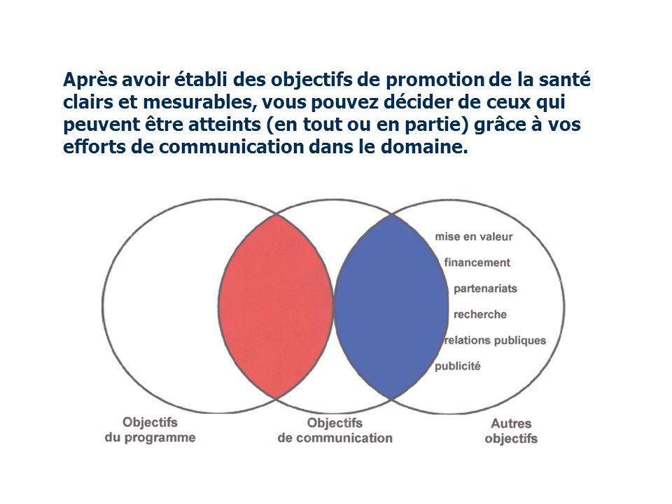 Après avoir établi des objectifs de promotion de la santé clairs et mesurables, vous pouvez décider de ceux qui peuvent être atteints (en tout ou en partie) grâce à vos efforts de communication dans le domaine.