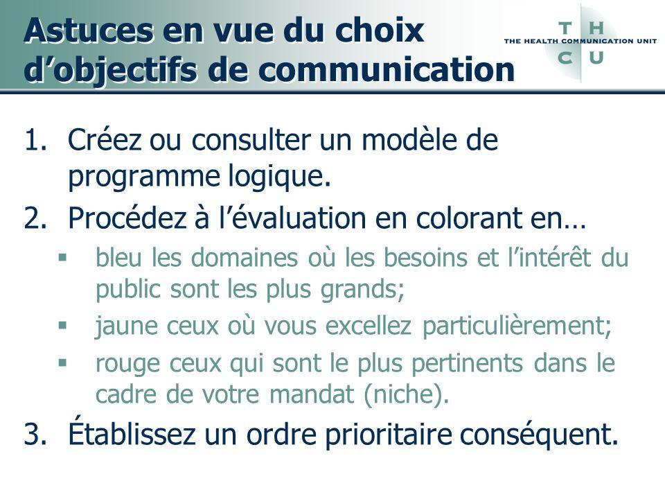 Astuces en vue du choix d'objectifs de communication