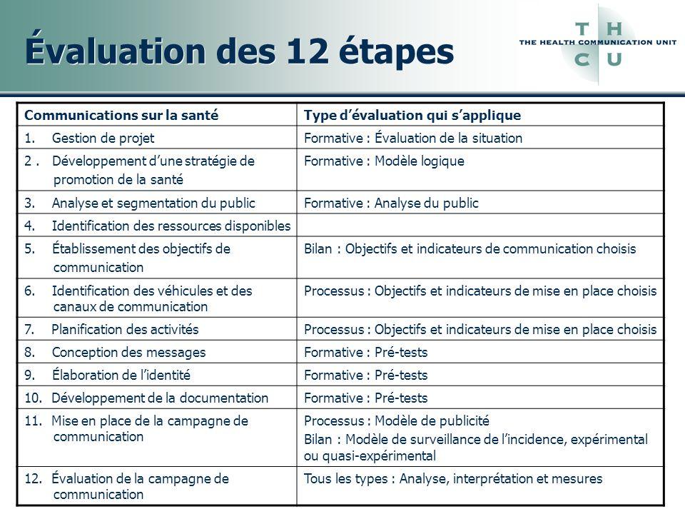 Évaluation des 12 étapes Communications sur la santé