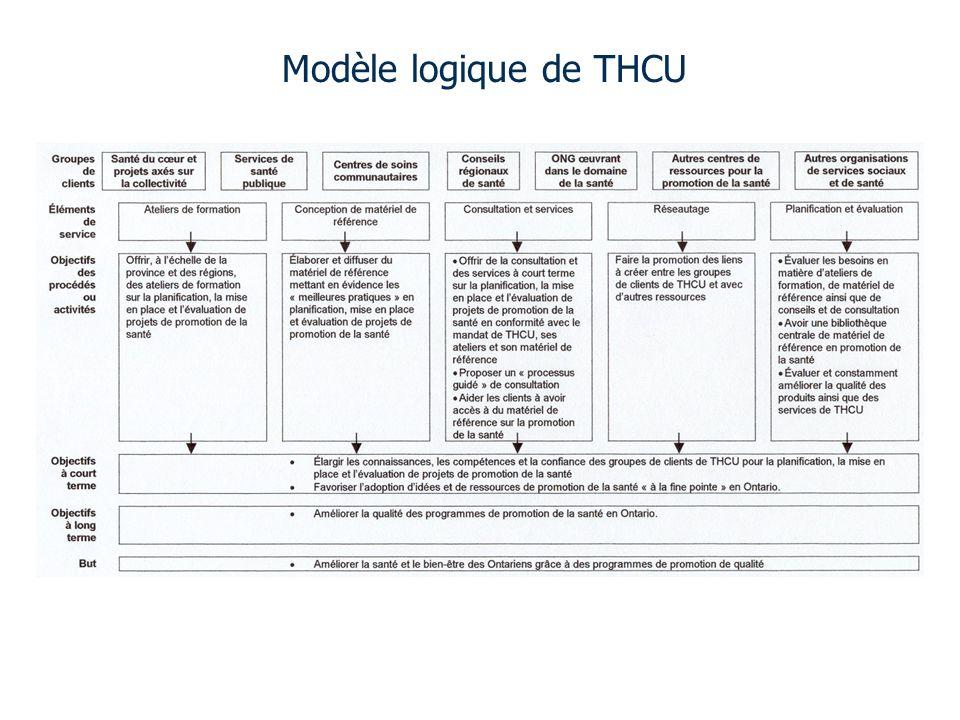 Modèle logique de THCU