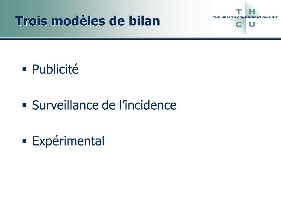 Trois modèles de bilan Publicité Surveillance de l'incidence