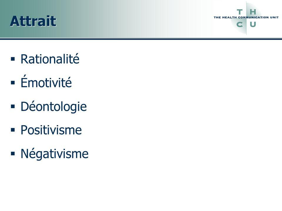 Attrait Rationalité Émotivité Déontologie Positivisme Négativisme