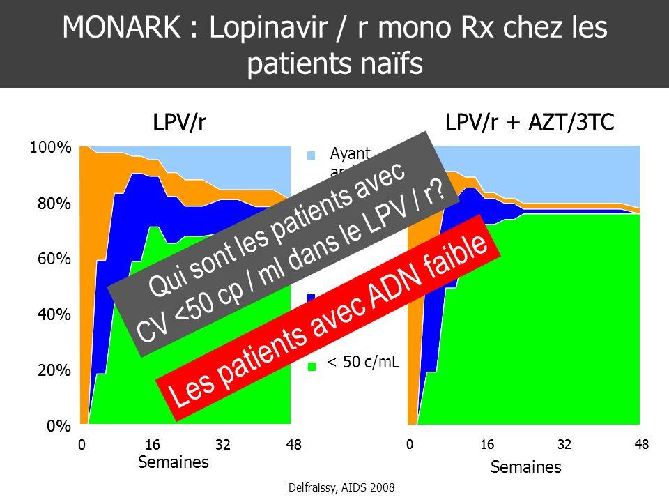 MONARK : Lopinavir / r mono Rx chez les patients naïfs