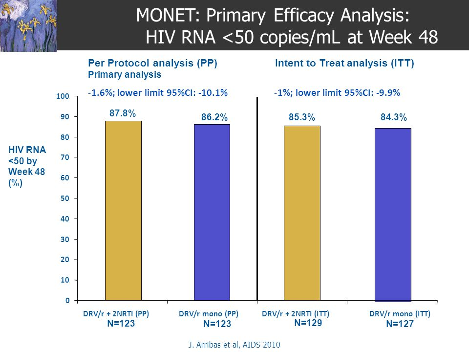 MONET: Primary Efficacy Analysis: HIV RNA <50 copies/mL at Week 48