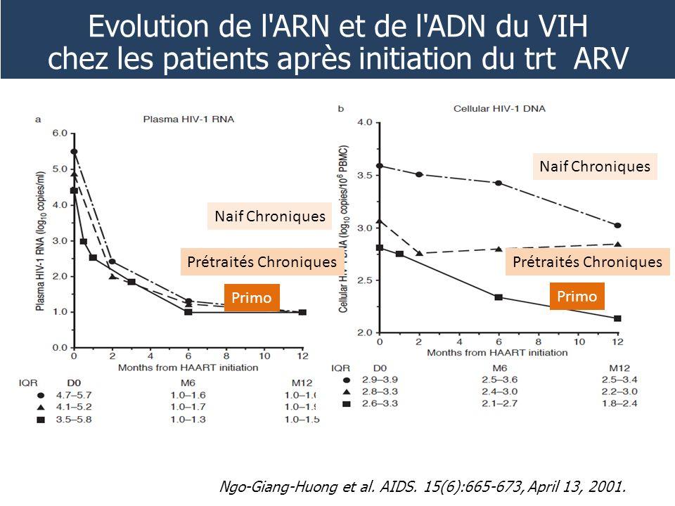 Evolution de l ARN et de l ADN du VIH