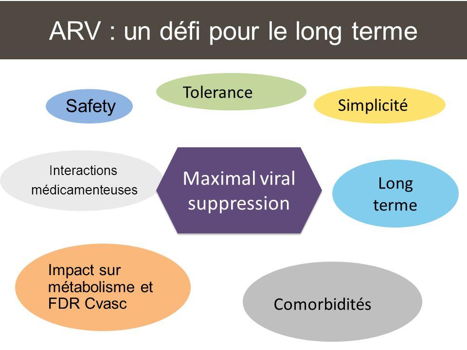 ARV : un défi pour le long terme