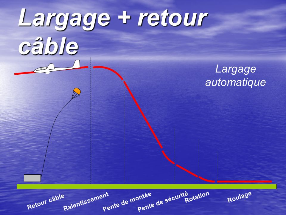 Largage + retour câble Largage automatique Rotation Roulage