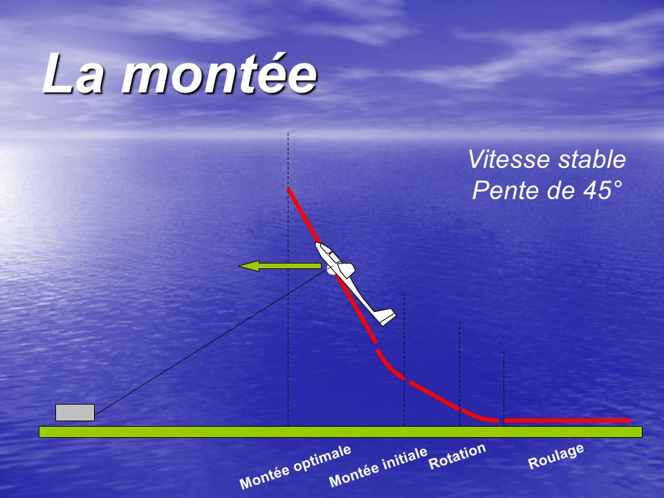 La montée Vitesse stable Pente de 45° Rotation Roulage Montée optimale