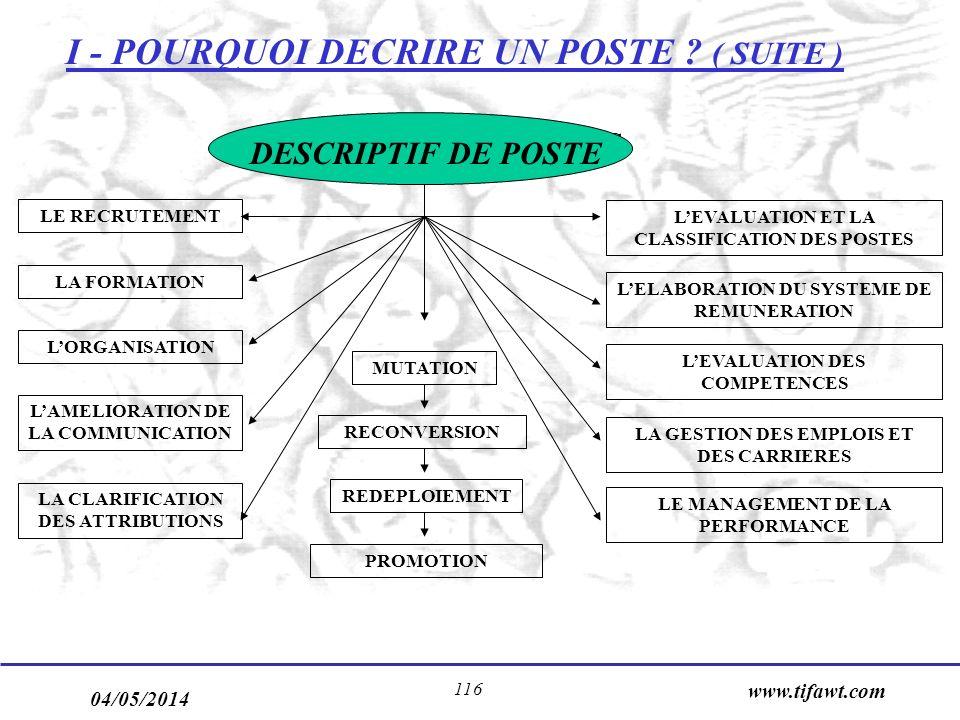 I - POURQUOI DECRIRE UN POSTE ( SUITE )