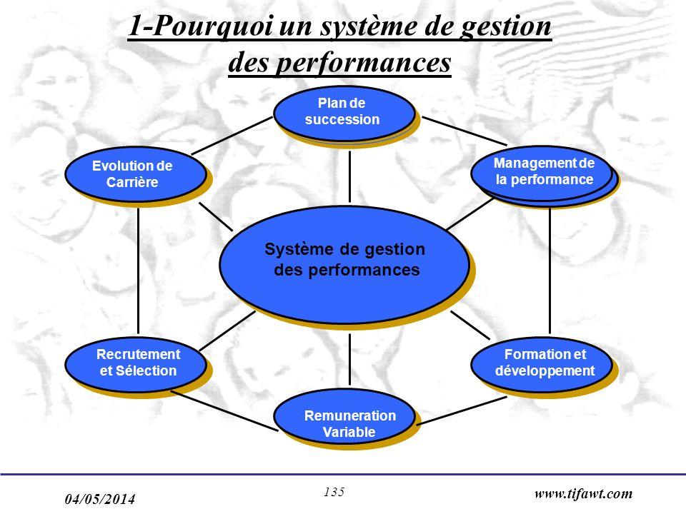 1-Pourquoi un système de gestion des performances