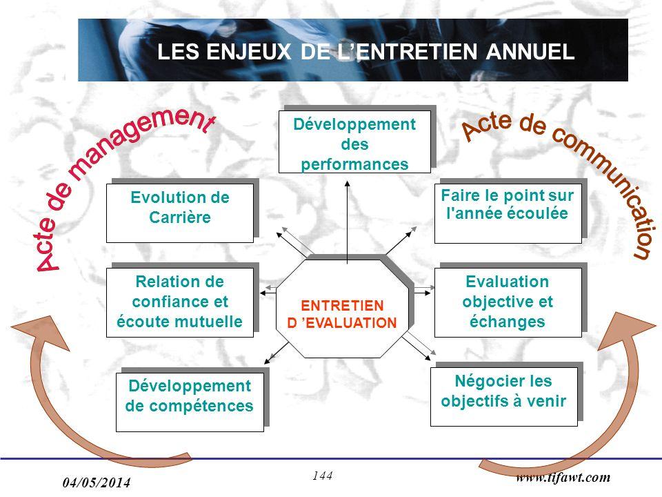 LES ENJEUX DE L'ENTRETIEN ANNUEL