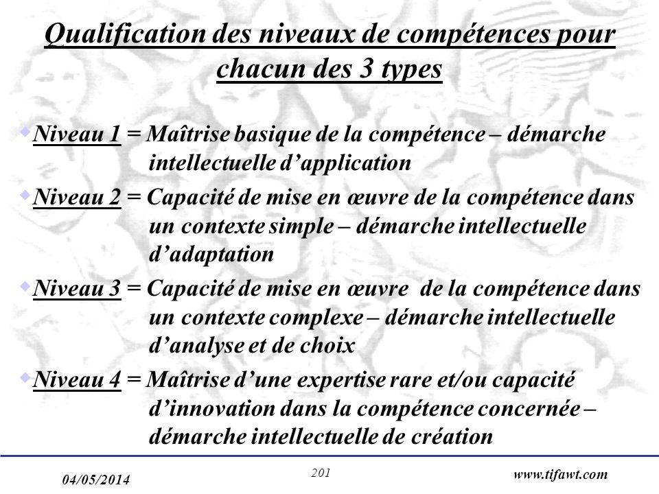 Qualification des niveaux de compétences pour chacun des 3 types