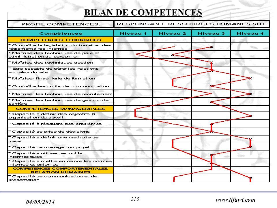 BILAN DE COMPETENCES www.tifawt.com 30/03/2017
