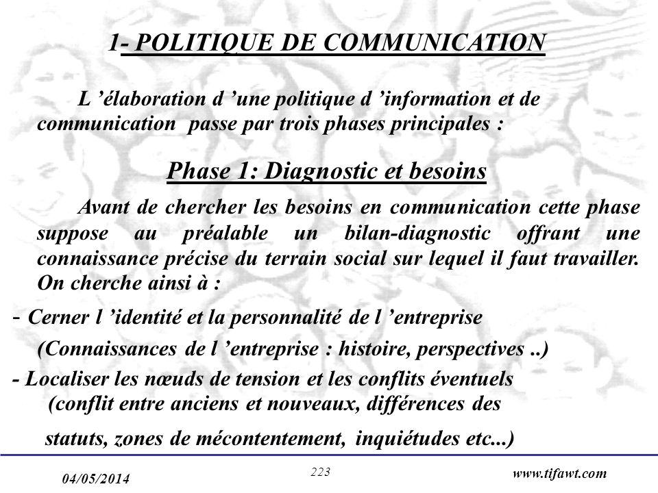 1- POLITIQUE DE COMMUNICATION