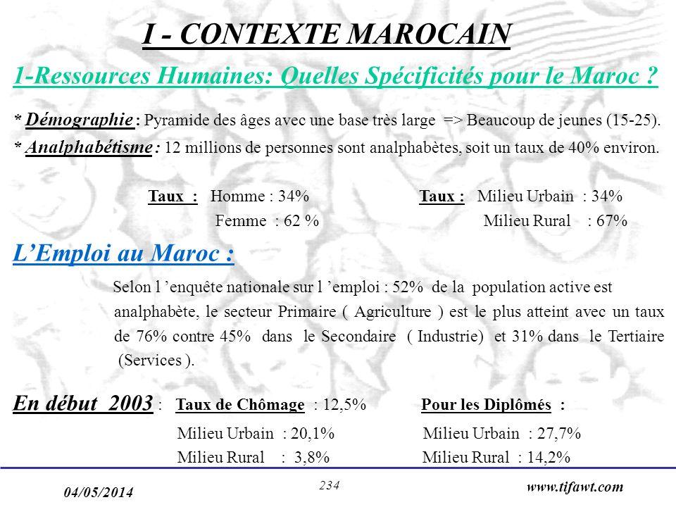 I - CONTEXTE MAROCAIN 1-Ressources Humaines: Quelles Spécificités pour le Maroc