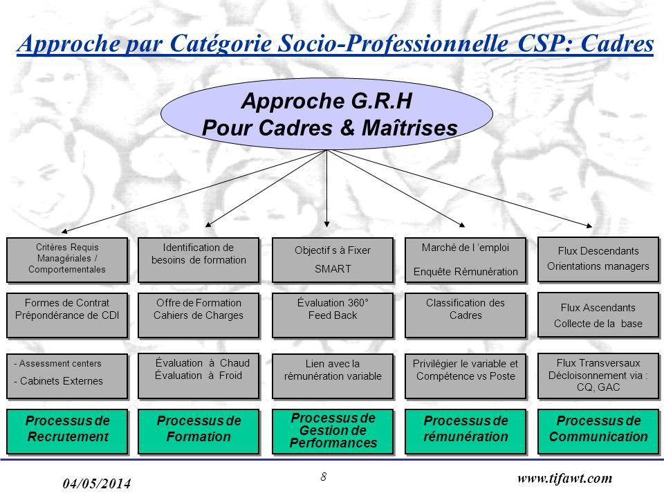 Approche par Catégorie Socio-Professionnelle CSP: Cadres