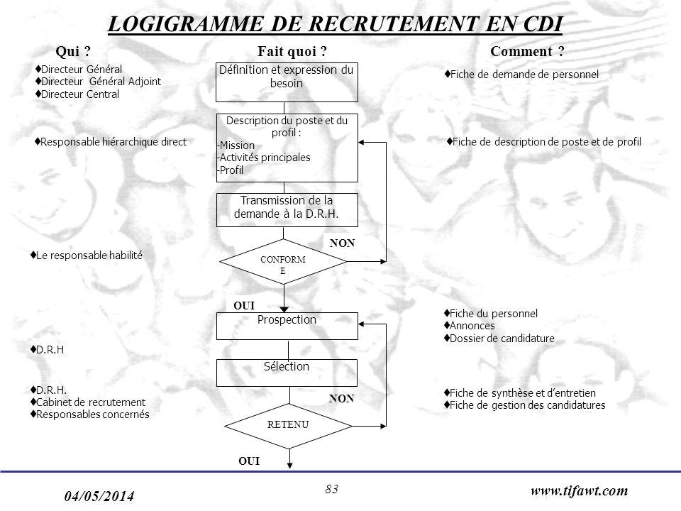 LOGIGRAMME DE RECRUTEMENT EN CDI