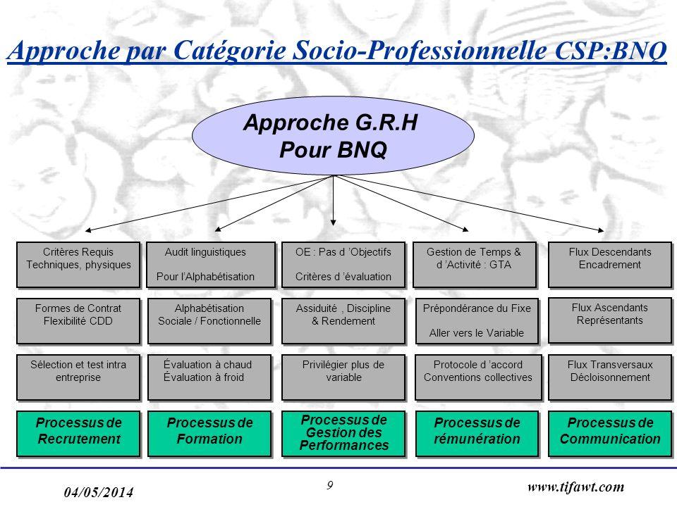 Approche par Catégorie Socio-Professionnelle CSP:BNQ