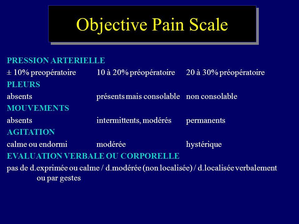 Objective Pain Scale PRESSION ARTERIELLE