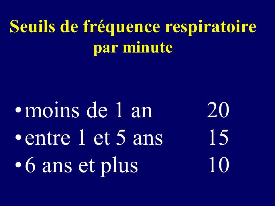 Seuils de fréquence respiratoire par minute