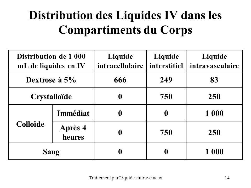 Distribution des Liquides IV dans les Compartiments du Corps