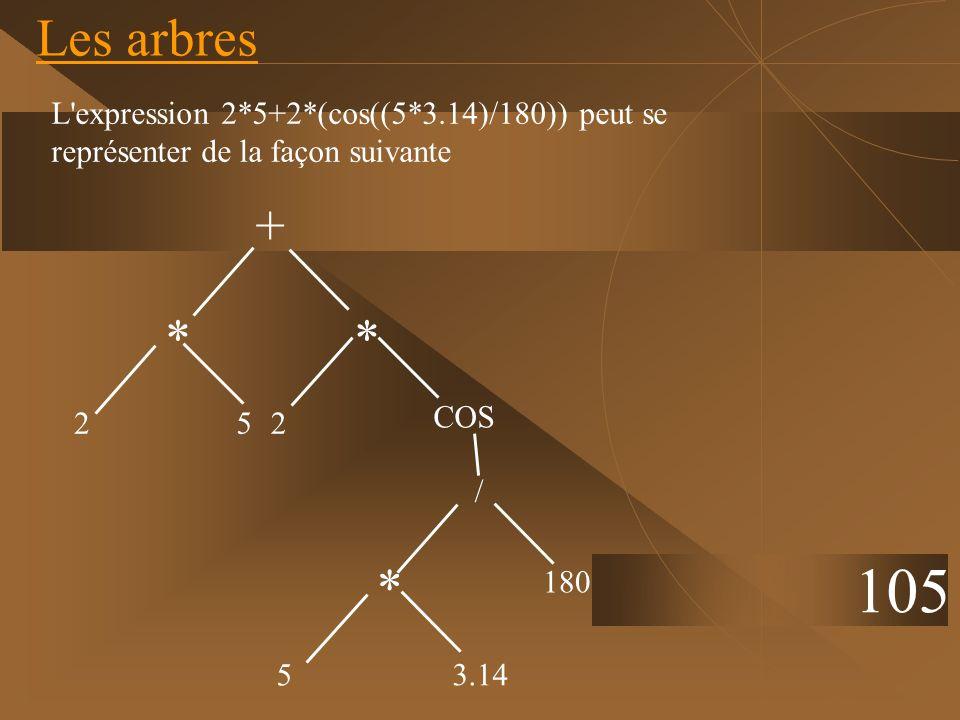 Les arbresL expression 2*5+2*(cos((5*3.14)/180)) peut se représenter de la façon suivante. + * * 2.