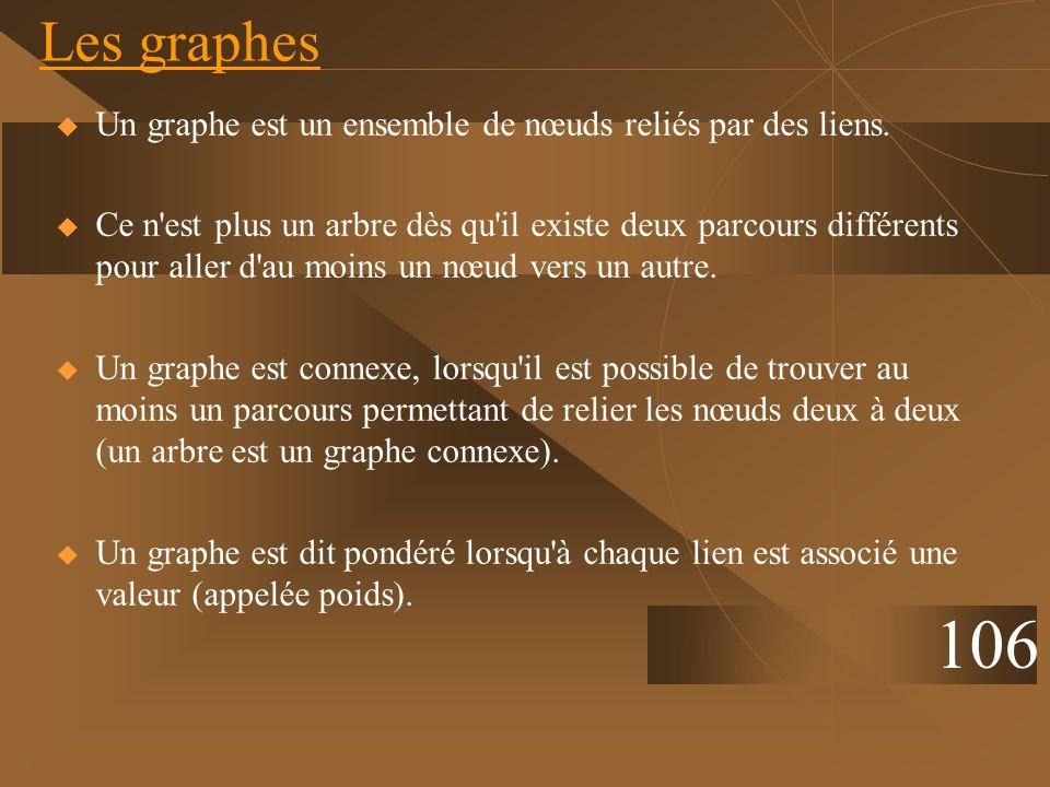 Les graphes Un graphe est un ensemble de nœuds reliés par des liens.