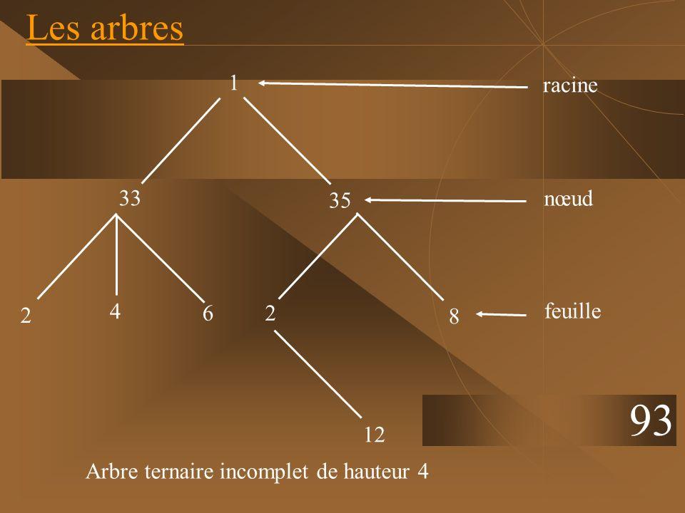 93 Les arbres 1 racine 33 35 nœud 4 2 6 2 feuille 8 12