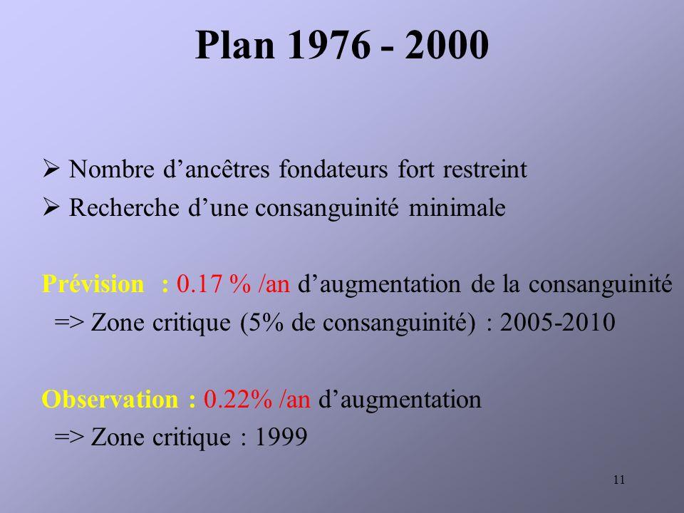 Plan 1976 - 2000 Nombre d'ancêtres fondateurs fort restreint