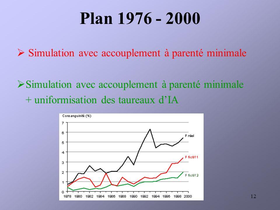 Plan 1976 - 2000 Simulation avec accouplement à parenté minimale