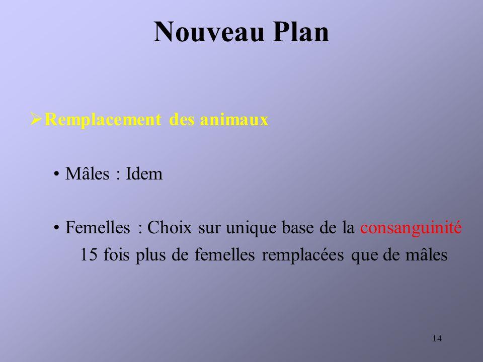 Nouveau Plan Remplacement des animaux Mâles : Idem