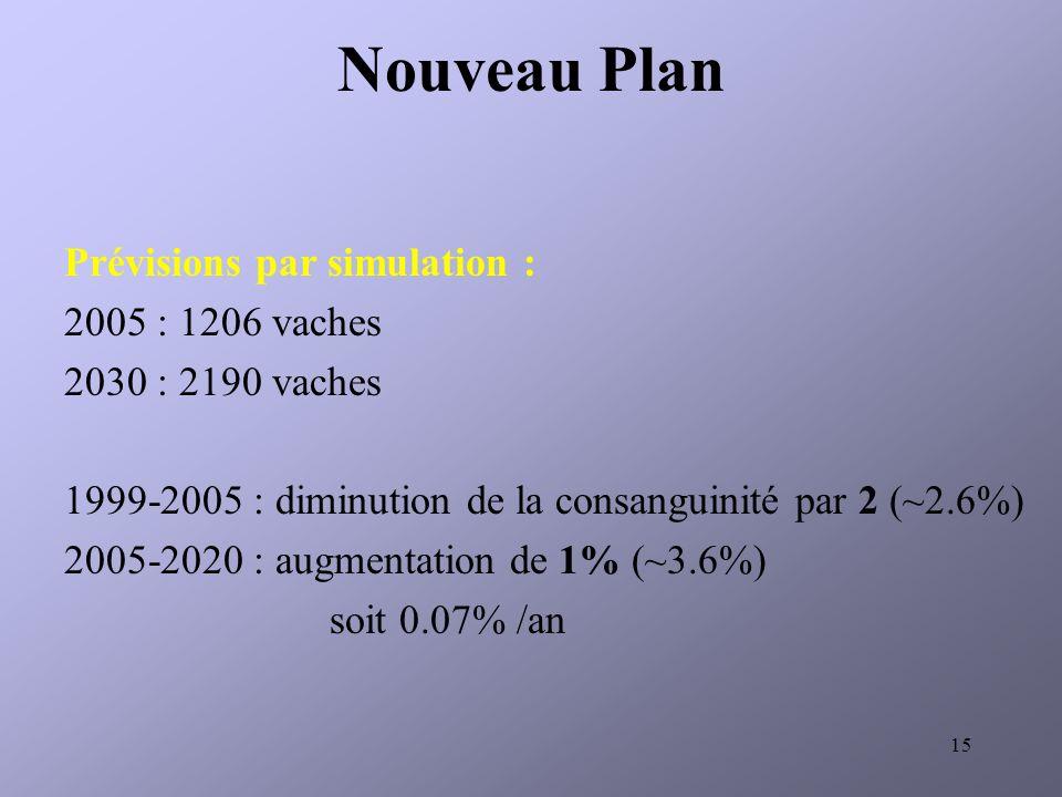 Nouveau Plan Prévisions par simulation : 2005 : 1206 vaches