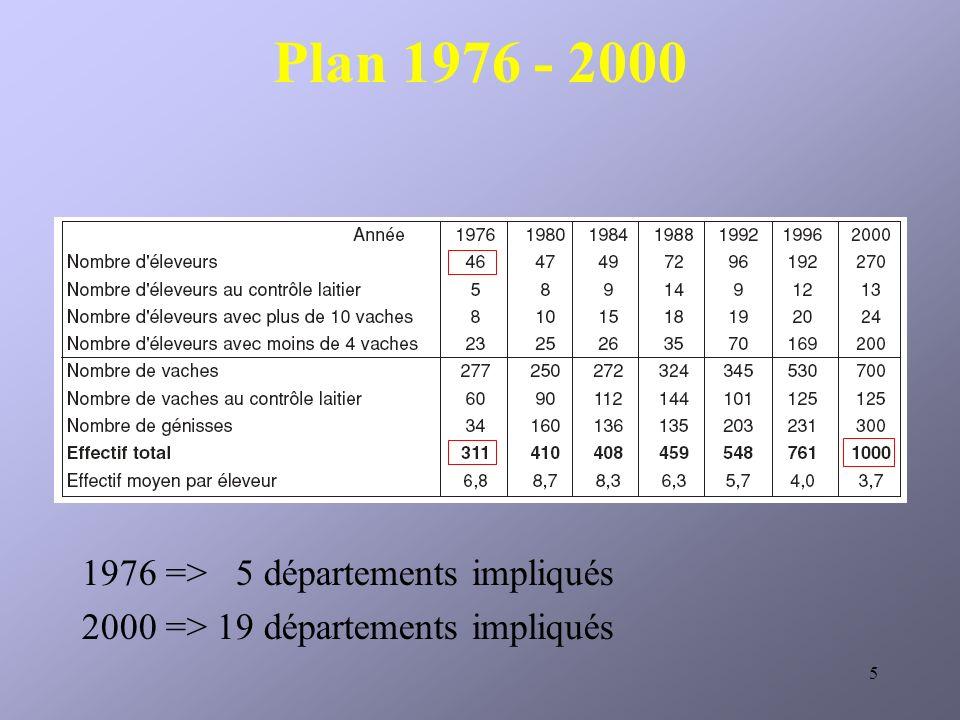 Plan 1976 - 2000 => 5 départements impliqués
