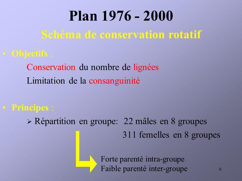Schéma de conservation rotatif