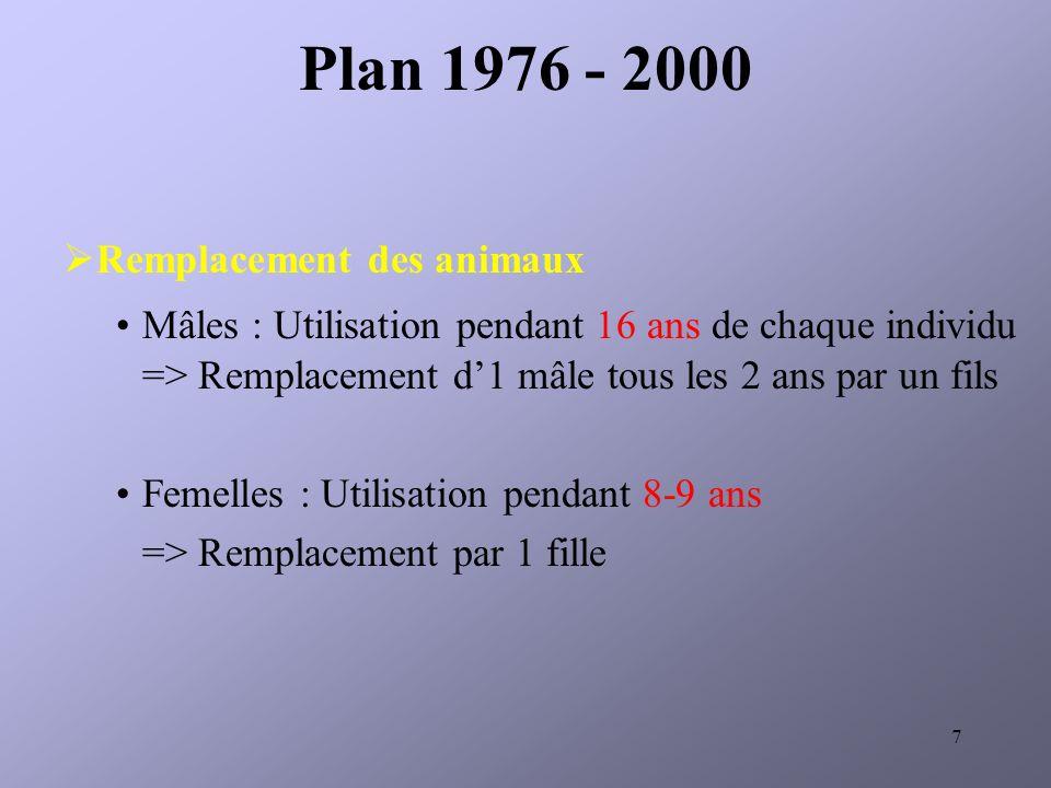 Plan 1976 - 2000 Remplacement des animaux