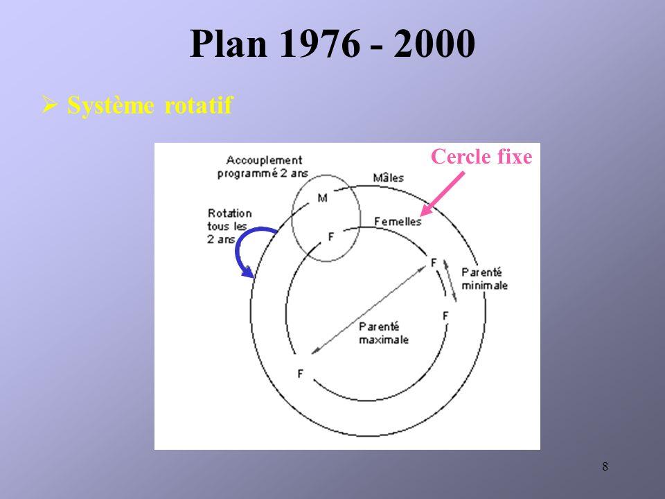 Plan 1976 - 2000 Système rotatif Cercle fixe
