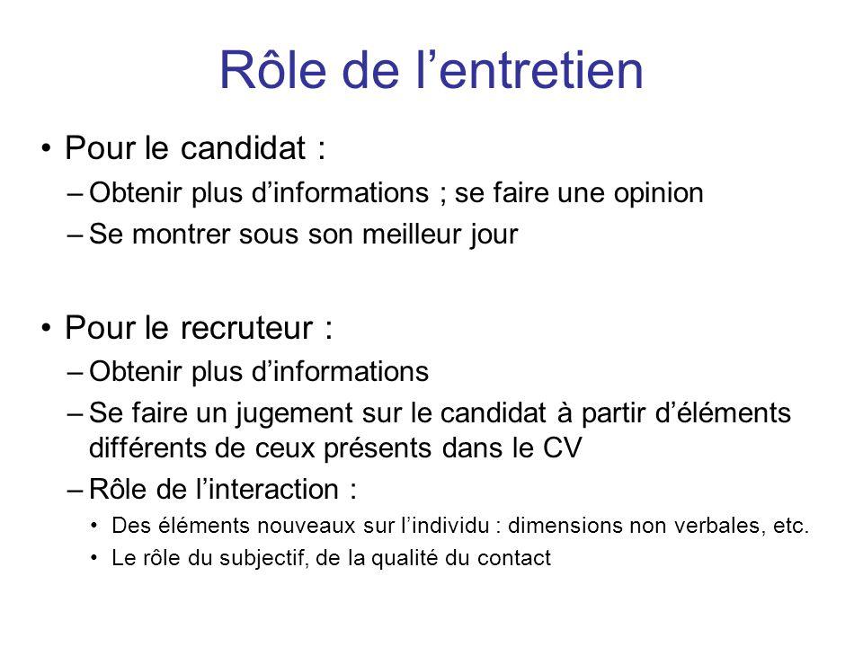 Rôle de l'entretien Pour le candidat : Pour le recruteur :