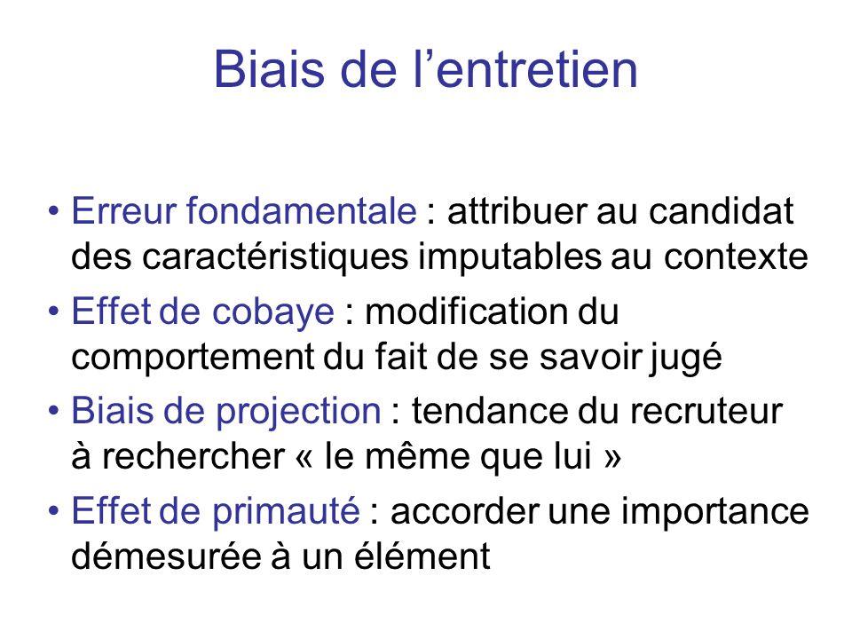 Biais de l'entretien Erreur fondamentale : attribuer au candidat des caractéristiques imputables au contexte.