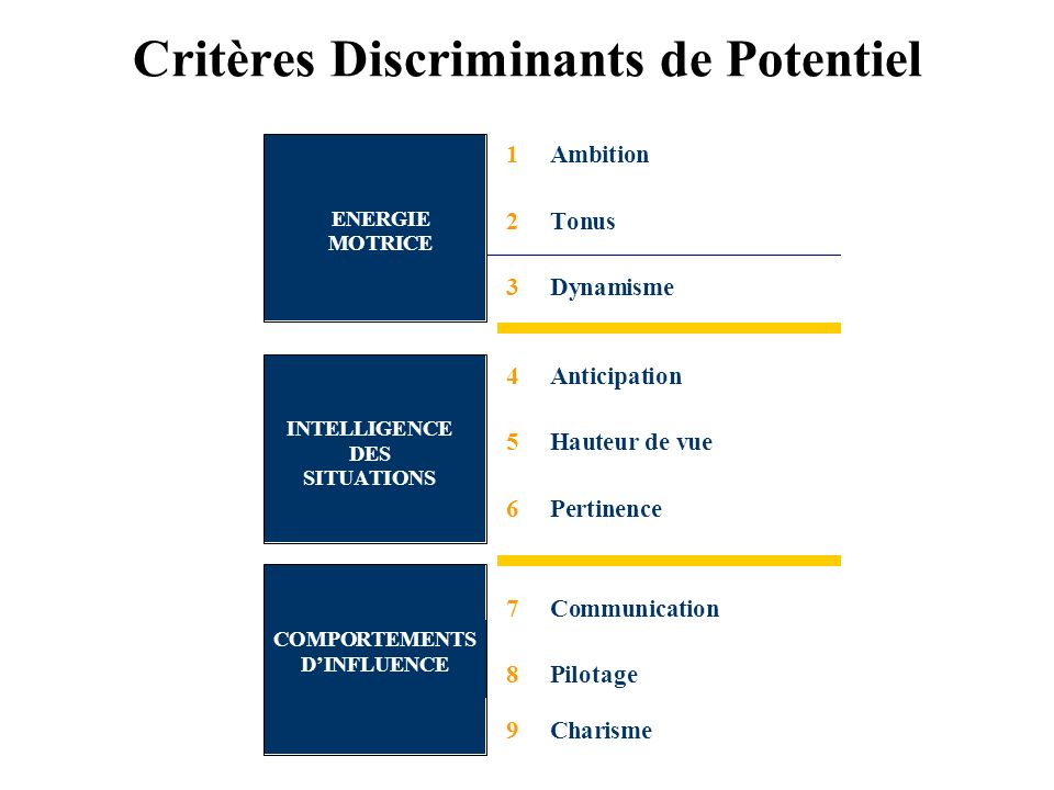 Critères Discriminants de Potentiel