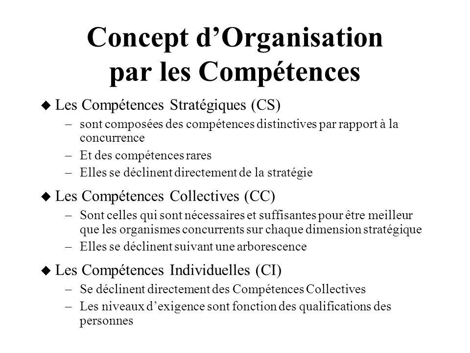 Concept d'Organisation par les Compétences